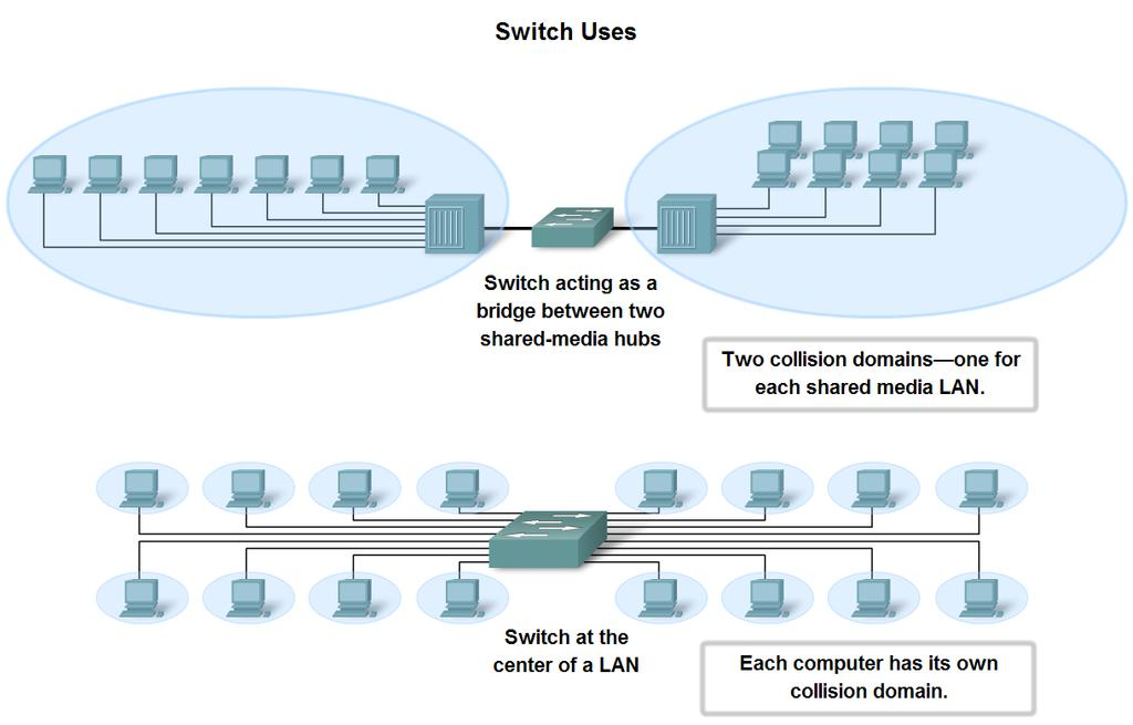 Use of Ethernet Switches Versus Hubs in a