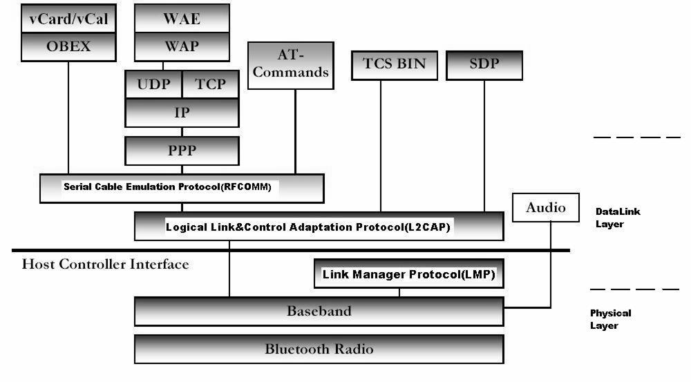 Bluetooth protocol stack Core protocols: radio, baseband, LMP, L2CAP, SDP Cable replacement and Telephony:
