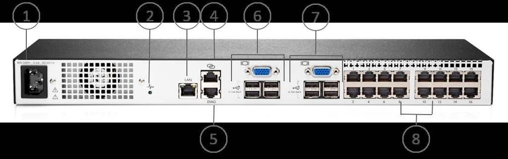 Overview 1x2x16 HPE G4 KVM IP Console Switch 1. Power Connector 5. RJ-45 management port 2. Power supply status indicator LED 6.