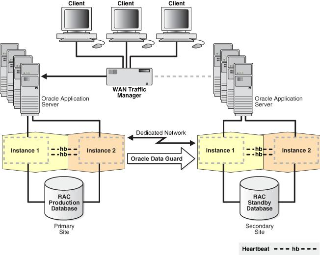 Figure 1: Oracle Maximum Availability Architecture The architecture shown in Figure 1 involves identically configured primary and secondary sites: The primary site contains multiple application
