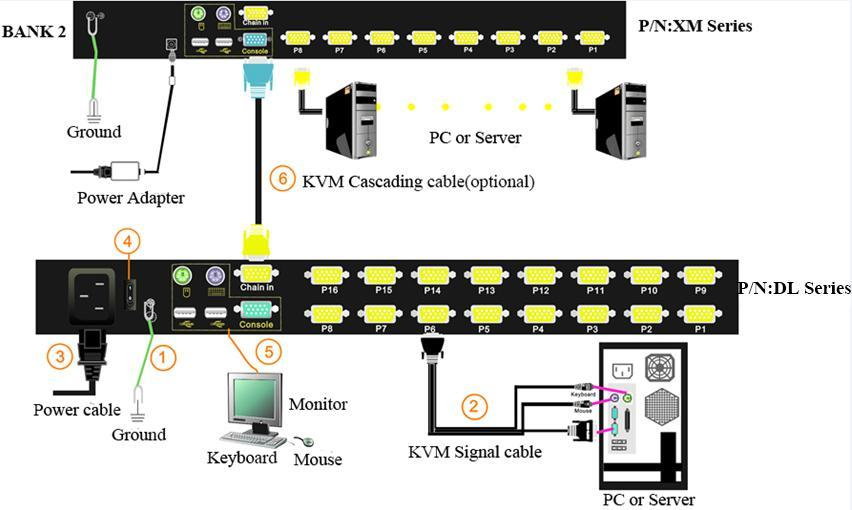 Installation instruction 1) Ensure the rack mounting KVM switch has been connected to the ground (1 in the diagram ) 2) Connect KVM switch with the computer according to 2 in the diagram 3) Connect