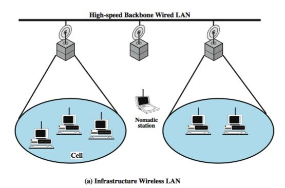 Infrastructure Wireless LAN CS420/520 Axel Krings Page 7 Ad Hoc