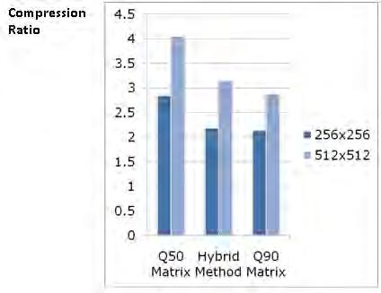 Fig. 14 Graph for Compression Ratio for different methods & sizes It is observed that for resolution of 256x256 pixels, for similar values of MSE for Standard Q-90 quantization matrix & HQM similar