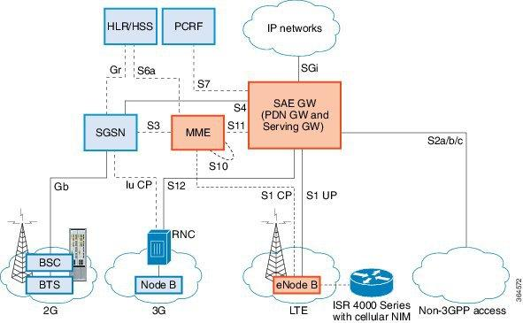 Overview of Cisco 4G LTE NIM The following figure explains the 4G LTE NIM packet core network architecture.