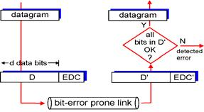 Link Layer Introduction and services Error detection and correction Multiple access protocols Link-Layer Addressing Ethernet Hubs and switches PPP MPLS CPSC 441: Link Layer 7 Error Detection EDC=