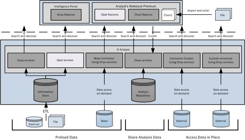Deployment patterns overview The components of IBM i2 Enterprise Insight Analysis can be deployed in a number of patterns.