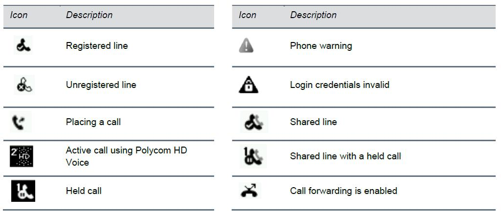 1.2 Understanding Phone Icons The VVX 300/400 has