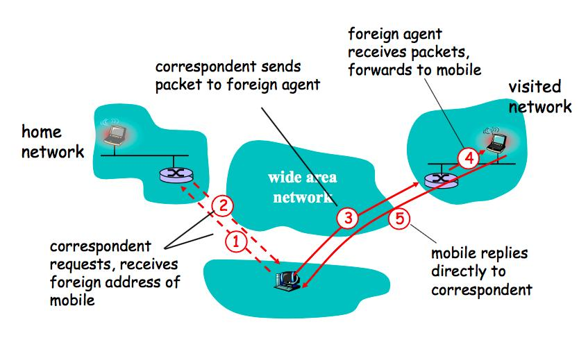 Mobile IP: Direct Routing Good: Eliminate triangle routing problem Bad: