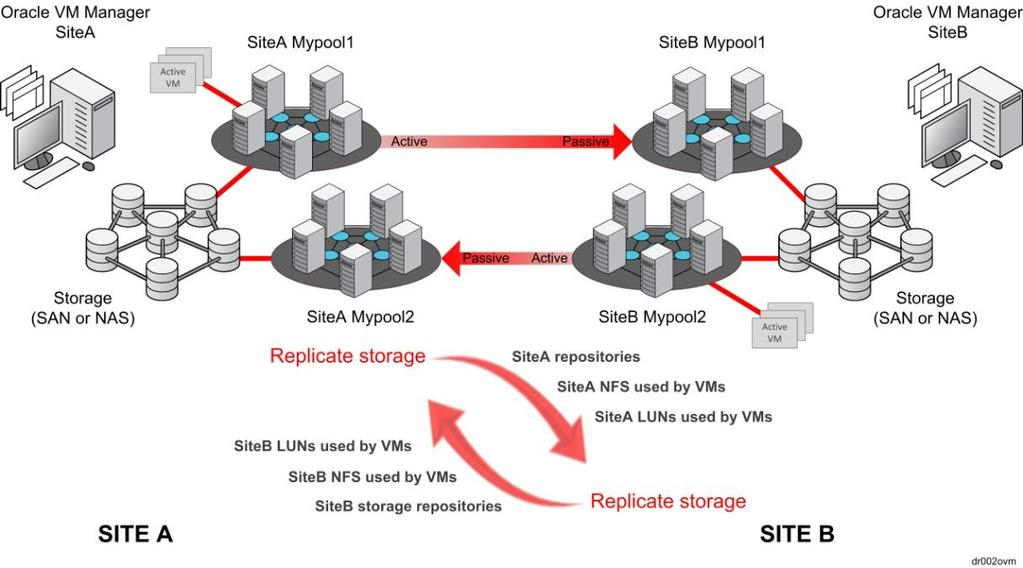 Strengths: Weaknesses: Relatively simple deployment Simple recovery by changing replicated storage to read-write and starting the Oracle VM guests at recovery site.