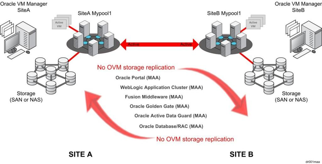 Application Centric DR Solutions Rather than deploy a DR solution using Oracle VM, application centric solutions take advantage of application-integrated high availability built into a wide variety