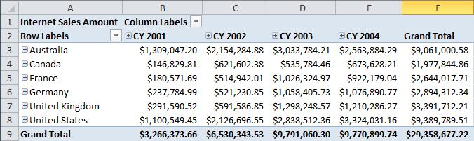 At this point your pivot table should look like this Figure 16 Complete