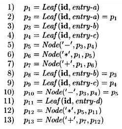 Value-Number Method for Constructing DAGs Nodes of a syntax tree or DAG are stored in an array of records.