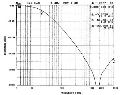 Performance Information Figure 1. Typical EMI FIlter Performance (0VDC, 50 Ohm Environment) Figure 2.