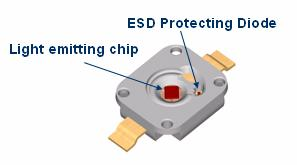 conductive surface, a rapid discharge occurs from the device to the metal object. CDM Model The transfer of charge from an ESDS device is also an ESD event.