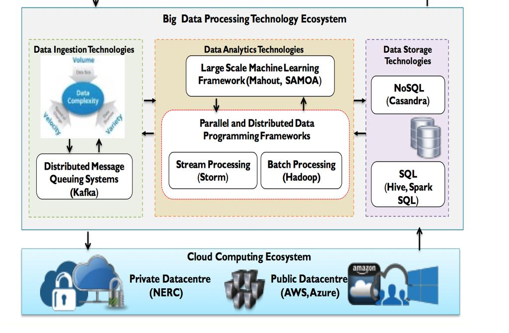 Heterogeneous Programming Models running on Big data