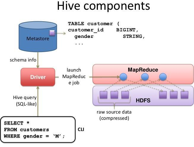 Query Processing in Hive Hive looks similar to an SQL database SQL specific operators (e.g. table scan, select) implemented in map and reduce functions MapReduce specific tasks (e.g., read, spill, shuffle, write) End-to-End execution time depends on the number of mappers and reducers and their runtime performance.