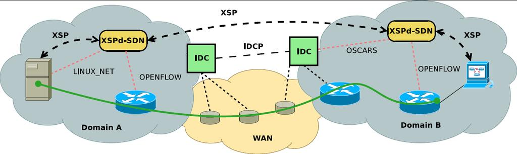 XSP and Dynamic Circuits Common interface for path provisioning ESnet OSCARS, Internet2 ION, OpenFlow, Linux end- hosts, OS 3 E/NDDI Prototype installa/on for DYNES DYNES is an NSF MRI that is