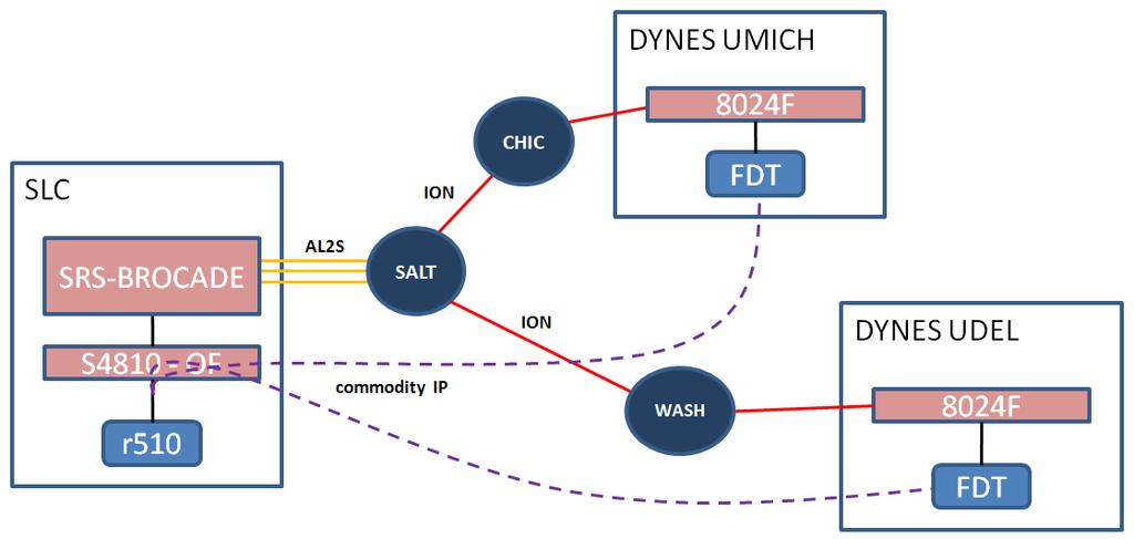 SC12 SRS experiments Mul/- path GridFTP transfers to DYNES end- sites xio- xsp and OpenFlow used to