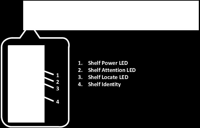 Figure 29) ODP on front panel of EF570 controller shelf. Table 15 defines the ODP LEDs on the EF570 controller shelf. Table 15) EF570 controller shelf LED definitions (front panel).