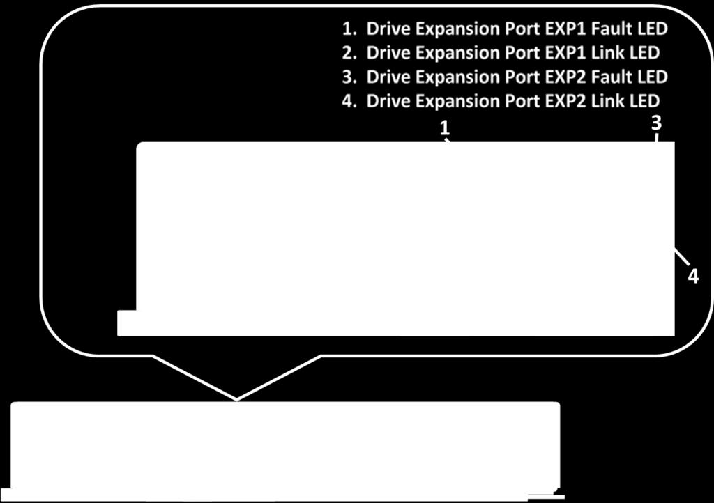 Table 20) Drive expansion port LED definitions.