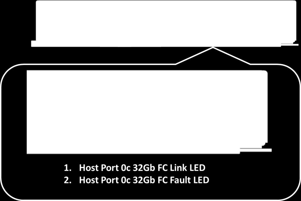 Host port attention Amber Port requires operator attention. Normal status. Note: The LED definitions for port 0c repeat for ports 0d, 0e, and 0f.