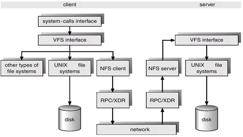 Sun Network File System Arhitectura NFS Nota:
