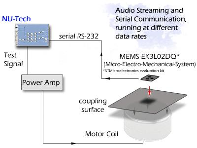 Industry App: Accelometer Control LIS3L02DQ MEMS accelerometer by ST Microelectronics RS232 NUTS reproducing an excitation signal simultaneously acquire acceleration data sensed by the device.