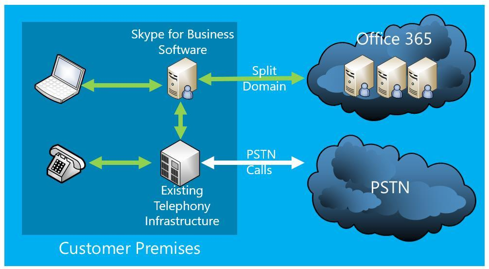 Cloud PBX with On-premises PSTN Connectivity Skype for Business software deployed on-premises Cloud Connector Edition delivered as Packaged VMs for rapid deployment.