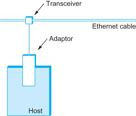 How a Host/Node Connect to Ethernet? Hosts connect to an Ethernet segment by tapping into it.