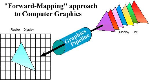 (Perspective / Orthographic) Clipping Projection (to