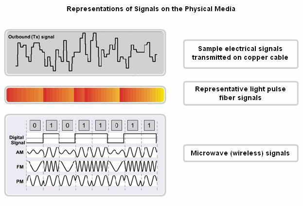 8.1.2 The Physical Layer Operation There are three basic forms of network media on which data is represented: Copper cable: the signals are patterns of electrical pulses.