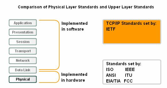 8.1.3 The Physical Layer Standards The Physical layer consists of hardware, developed by engineers, in the form of electronic circuitry, media, and connectors.