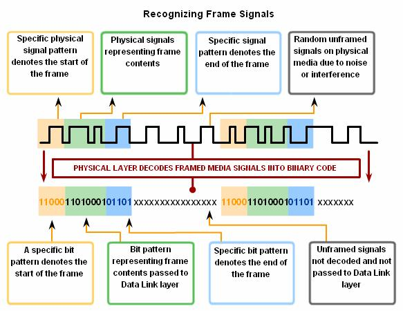 The stream of signals being transmitted needs to start in such a way that the receiver recognizes the beginning and end of the frame.