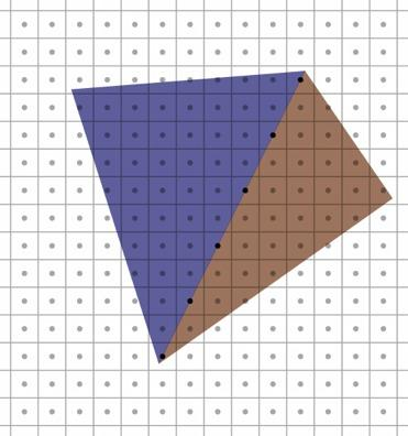 Rasterizing triangles Exercise caution with rounding and arbitrary decisions need to