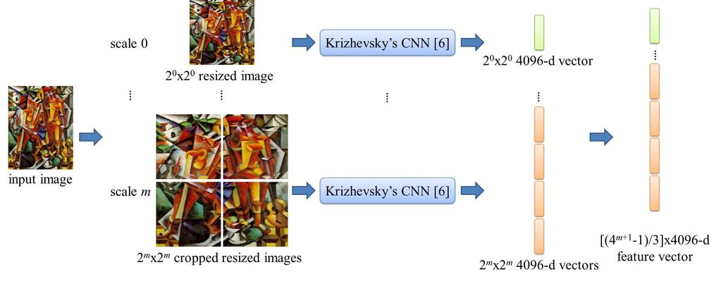 Fig. 3. The illustration of multi-scale convolutional neural networks (MSCNN) which consists of m + 1 CNN (one for each of the m + 1 different scales).
