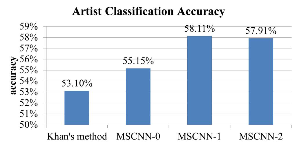Fig. 4. The performance comparison for the task ARTIST- CLS.
