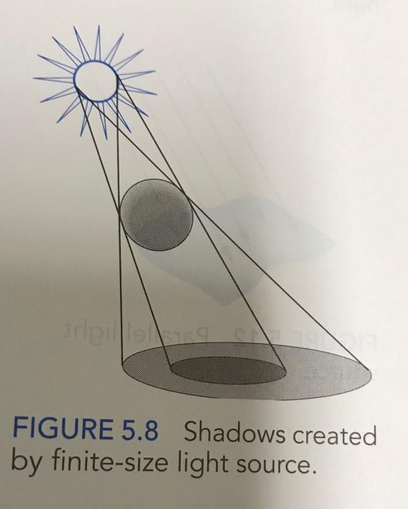 Finite Light Source & Shadows Real light sources have a finite size Parts that do not see the light source at all will be the darkest (inner shadow circle) Parts that see the full light sources will