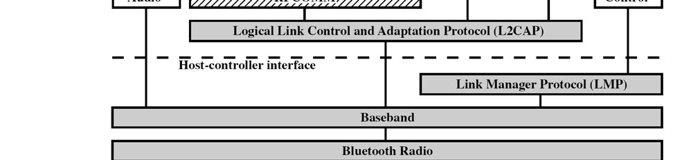 Bluetooth Architecture Consists of core protocols, cable replacement and wireless audio protocols, and adopted protocols. See Figure 15