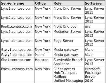 All telephone calls from the Los Angeles office and the Miami office are routed through a PSTN gateway in the New York office. All offices connect to each other by using a WAN link.