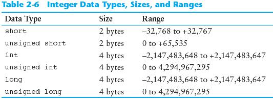 Integer Data Types Integer variables can hold whole numbers such as 12, 7, and