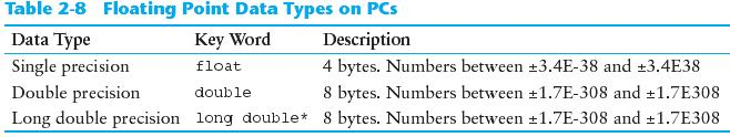 Floating-Point Data Types Copyright 2010 Pearson