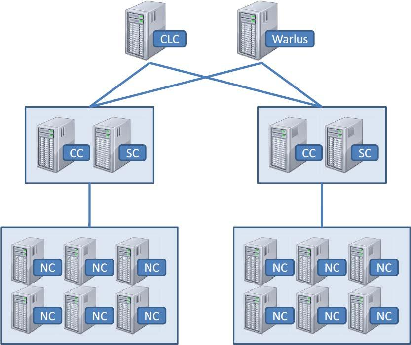 Example of IaaS: Eucalyptus [2009 Nurmi] Cloud controller