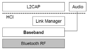 Bluetooth Core System