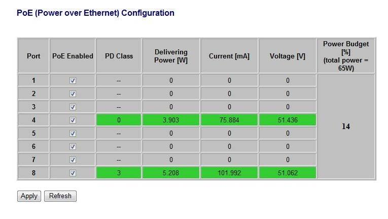 PoE Configuration Remote access and monitor the attached PD (Powered Device) status by using Enable/Disable function.