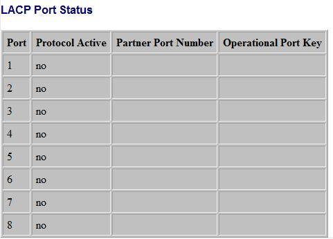 Port: The port number. Port Active: Shows if the port is a member of an active LACP group. Partner Port Number: A list of the ports attached at the remote end of this LAG link member.