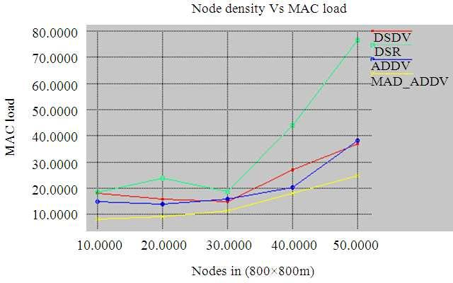J. Computer Sci., 8 (1): 13-17, 2012 possibilities to extend MADA-AODV to make it as a suitable candidate algorithm for mobile adhoc network. Future study may explore and address these possibilities.