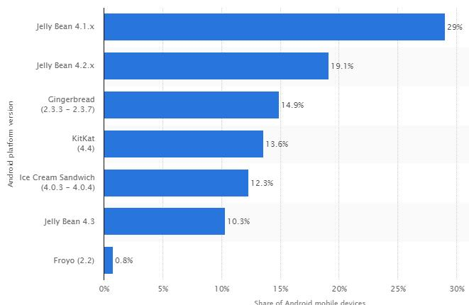 Distribution of Android Devices Distribution of Android operating systems used by Android phone owners in June 2014, by