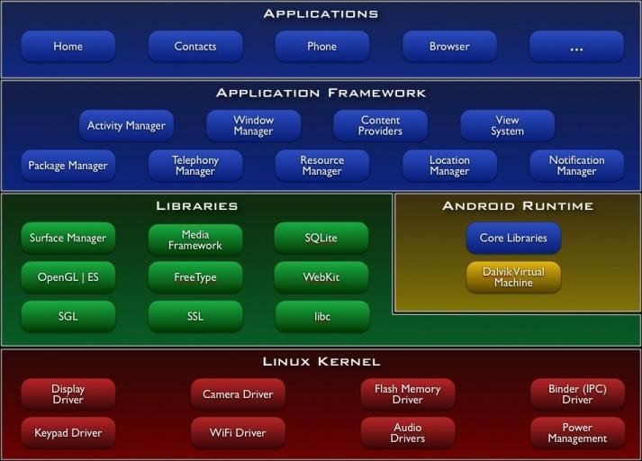 Android Architecture More details at: