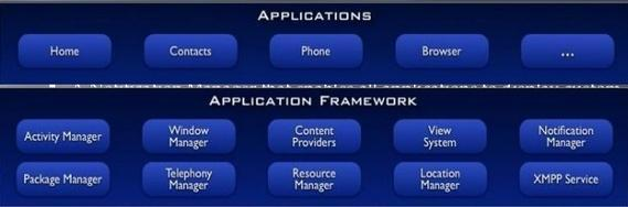 Application Framework Android will ship with a set of core applications including an email client, SMS program, calendar, maps, browser, contacts and other. All application are writter usgin Java.