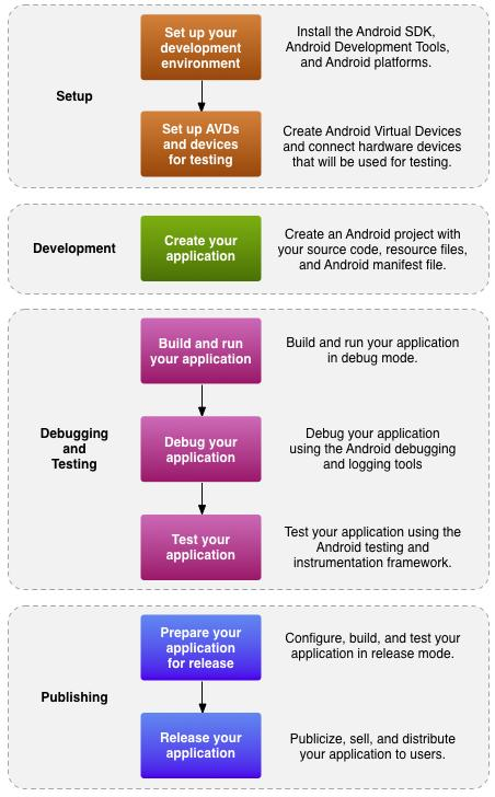 Development process for an Android app
